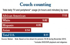 Chart_Couch_330